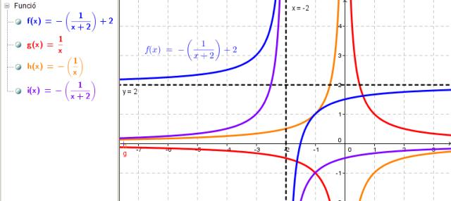 2014_02_25_transformacions_de_funcions